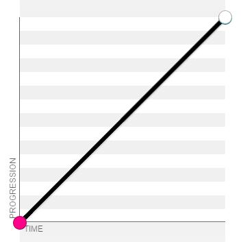 linear效果